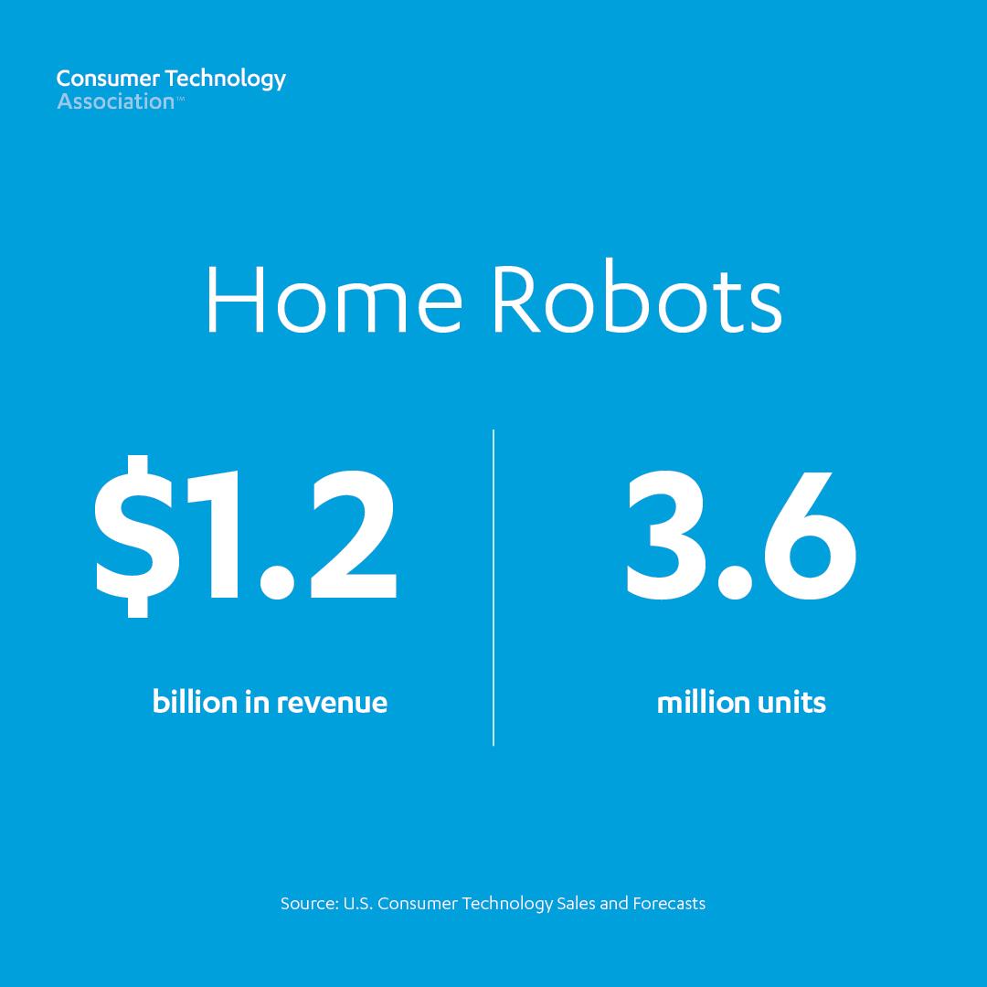 Home Robots: 3.6 million units, $1.2 billion revenue