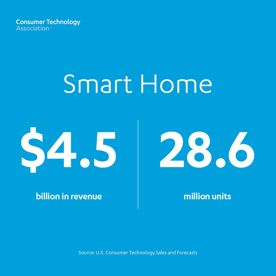 Smart Home: 28.6 billion units, $4.5 billion revenue