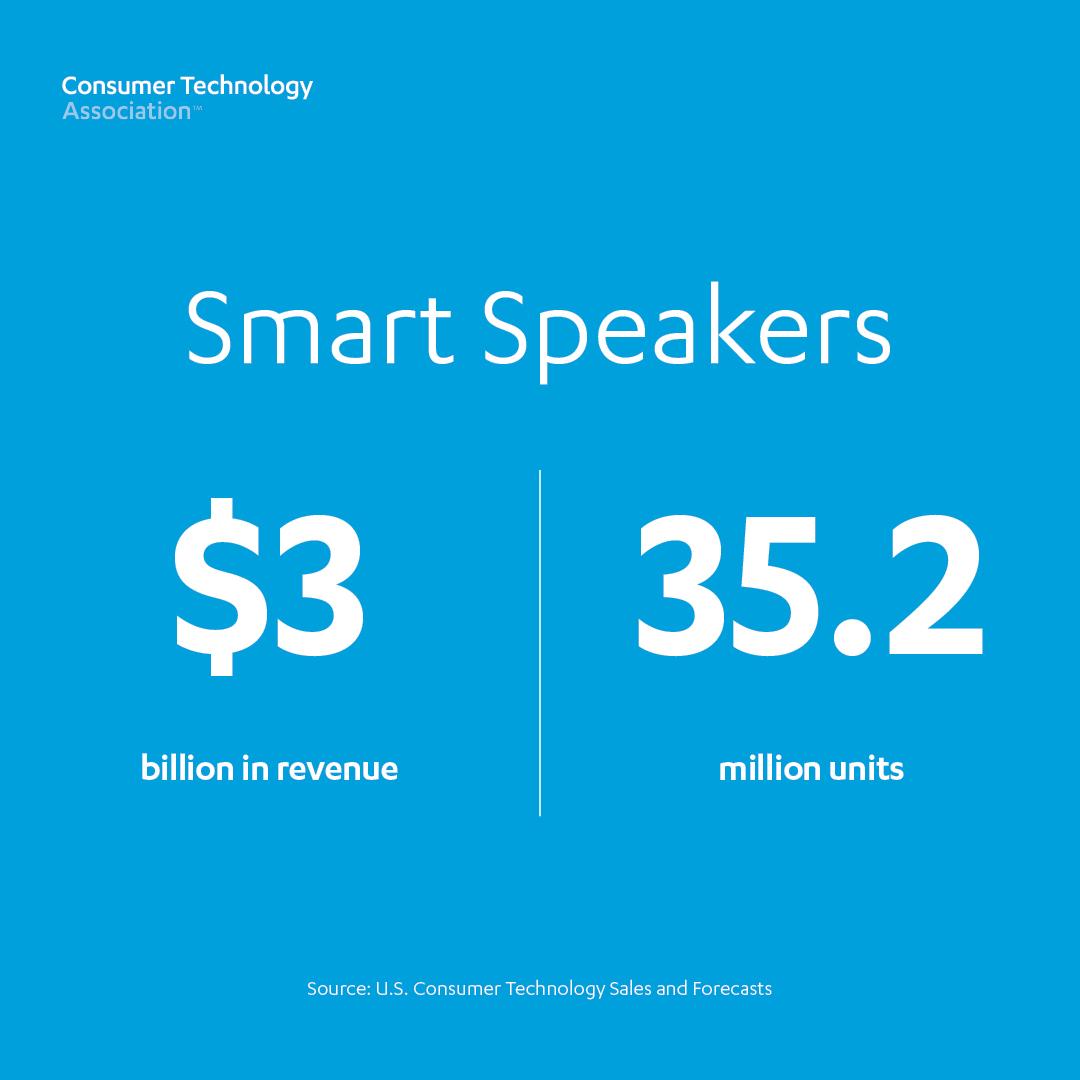 Smart Speakers: 35.2 million units, $3 billion revenue
