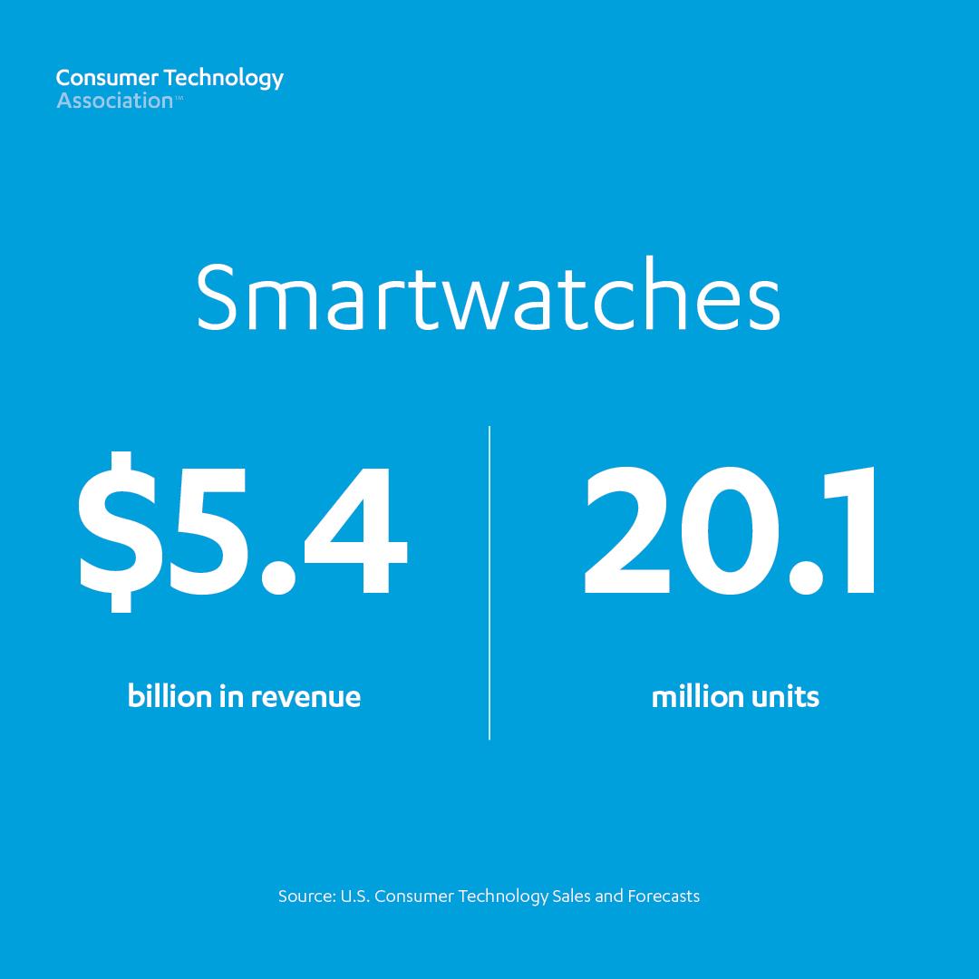 Smart Watches: 20.1 million units, $5.4 billion revenue