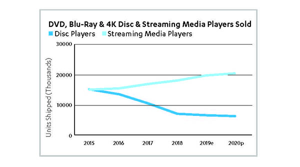 DVD, Blu-Ray and 4K Disc and Streaming Media Players Sold