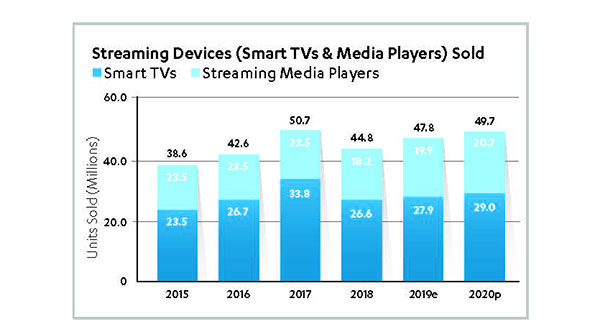 Streaming Devices (Smart TVs and Media Players) Solc