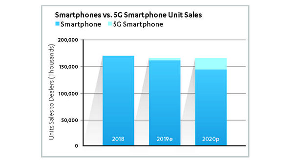 Smartphones vs. 5G Smartphone Unit Sales