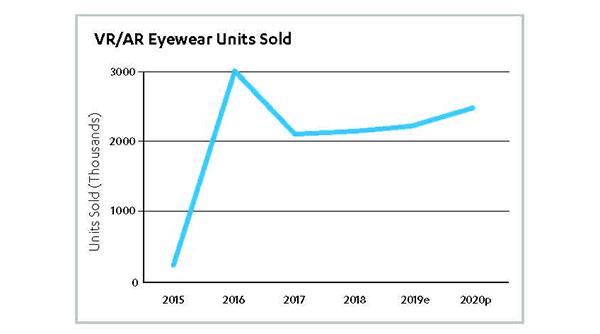 VR/AR Eyewear Units Sold